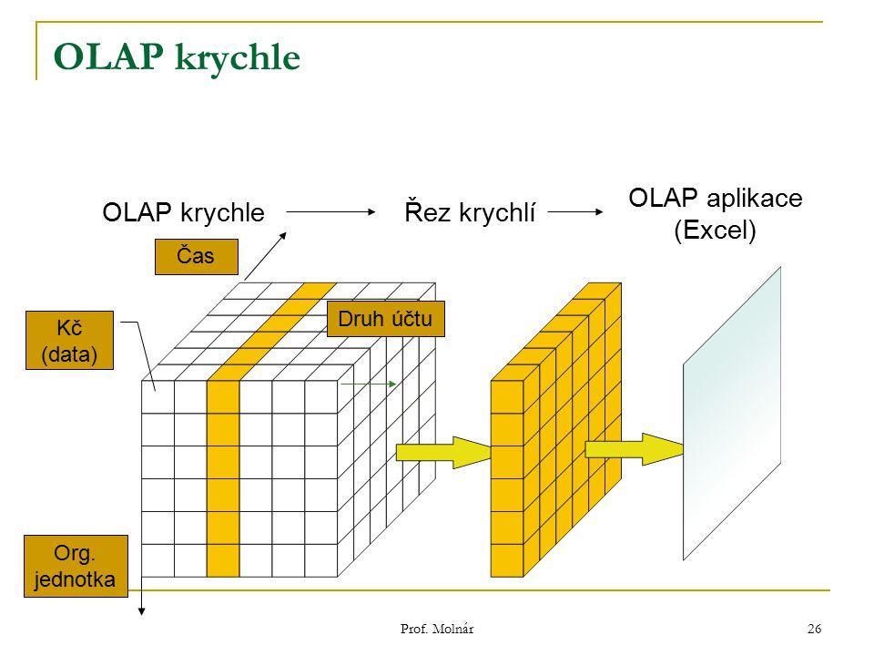 Prof. Molnár 26 OLAP krychle Řez krychlí OLAP aplikace (Excel) Čas Org. jednotka Druh účtu Kč (data)