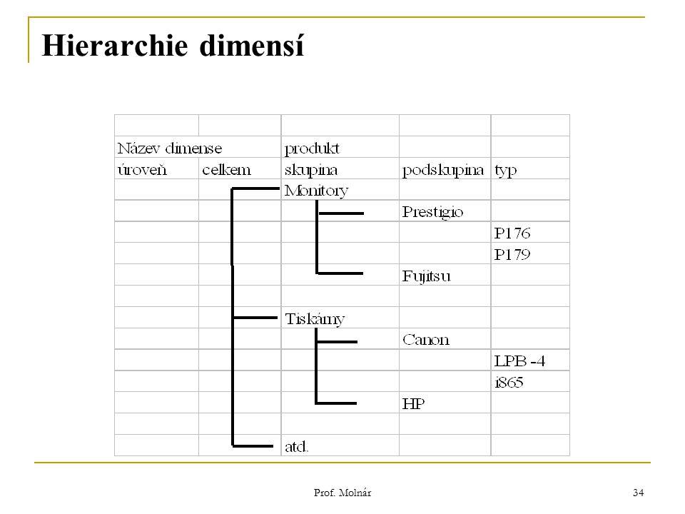 Prof. Molnár 34 Hierarchie dimensí