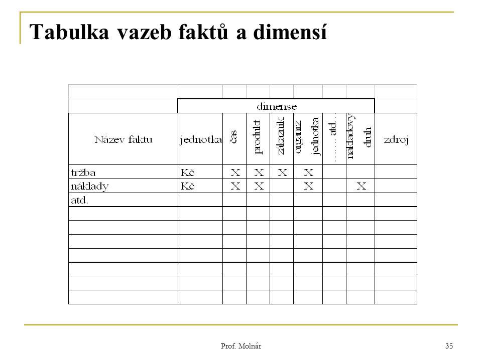 Prof. Molnár 35 Tabulka vazeb faktů a dimensí