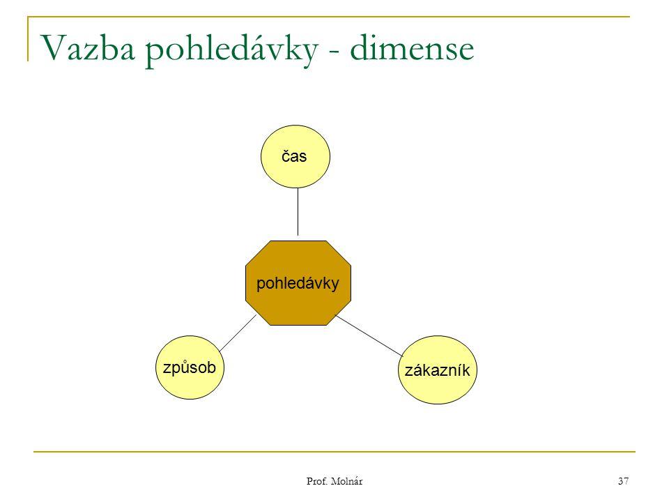 Prof. Molnár 37 Vazba pohledávky - dimense pohledávky čas zákazník způsob