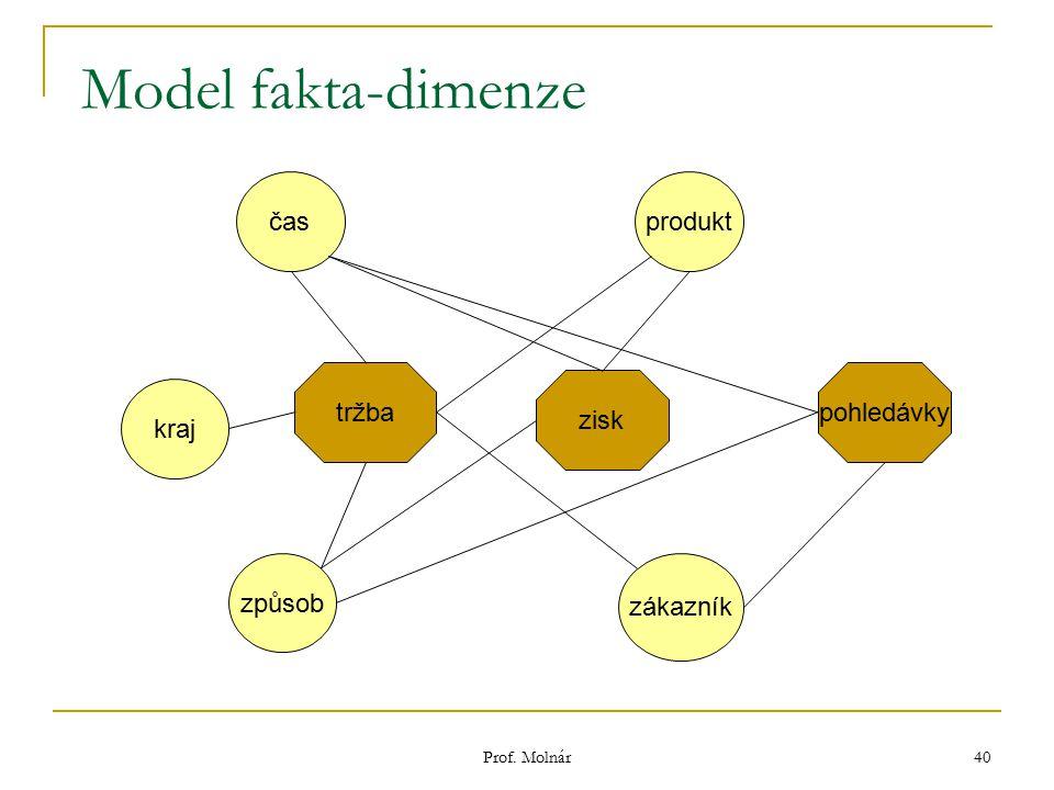 Prof. Molnár 40 Model fakta-dimenze tržba časprodukt zákazník způsob kraj zisk pohledávky