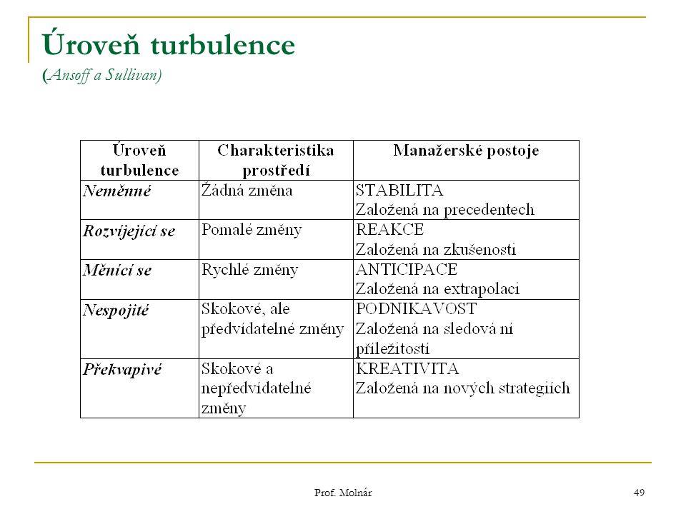 Prof. Molnár 49 Úroveň turbulence (Ansoff a Sullivan)