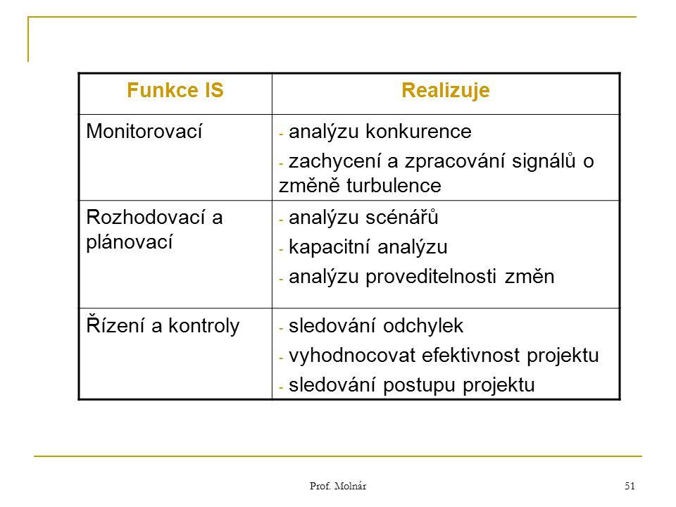 Prof. Molnár 51 Funkce ISRealizuje Monitorovací - analýzu konkurence - zachycení a zpracování signálů o změně turbulence Rozhodovací a plánovací - ana