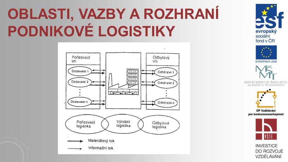 OTÁZKY A ÚKOLY 3.1) Vyjmenujete příklady konfliktů v rozhraních struktur logistických systémů.