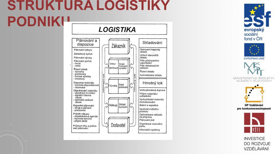 ÚKOLY K ZAMYŠLENÍ A DISKUZI 3.A)Diskutujte o významu logistiky pro ziskovost podniku.