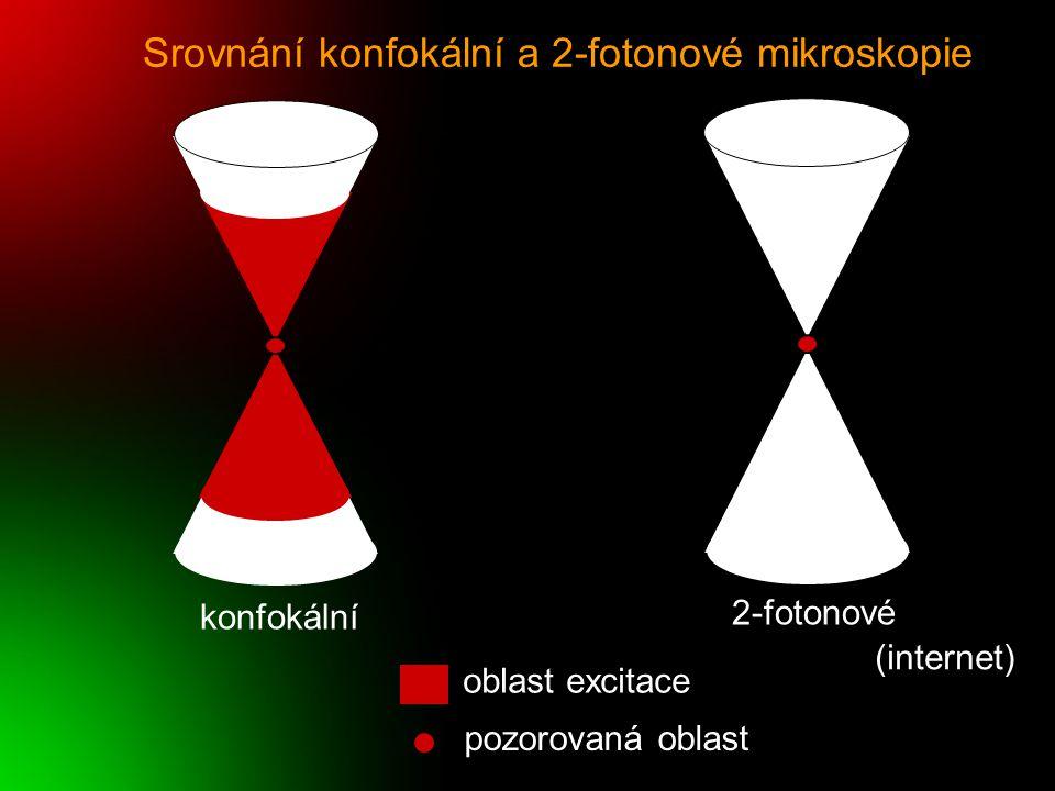 Srovnání konfokální a 2-fotonové mikroskopie konfokální 2-fotonové oblast excitace pozorovaná oblast (internet)