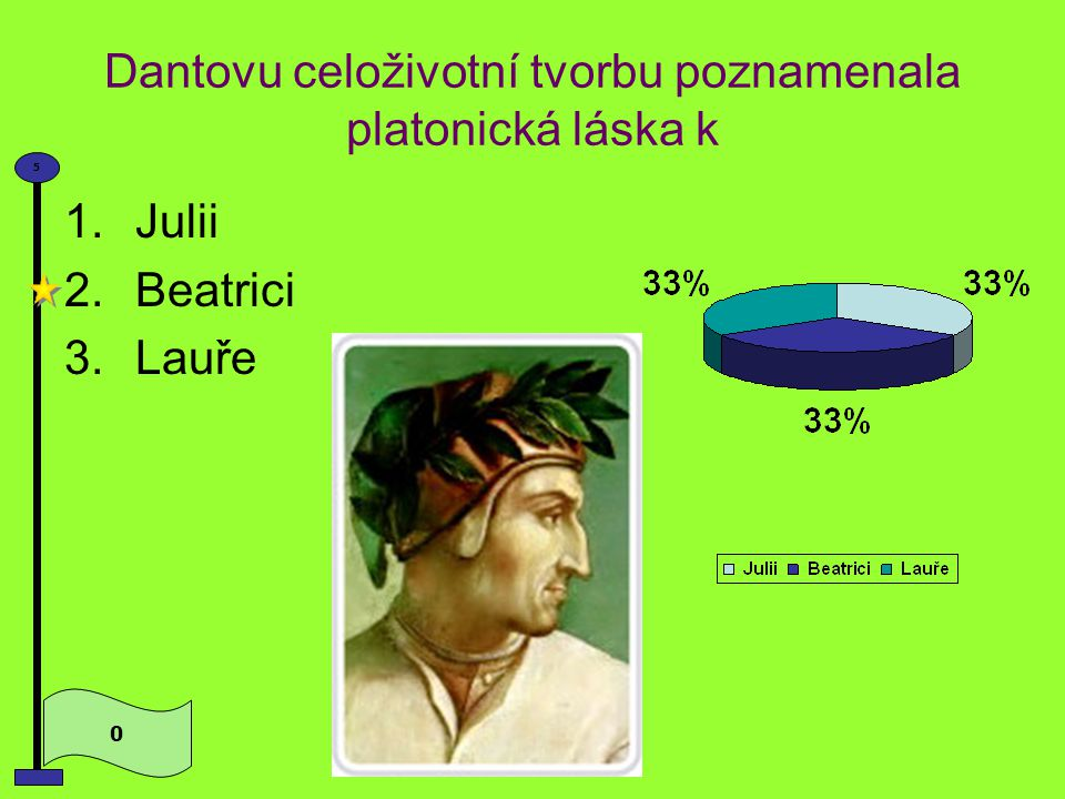 DEKAMERON Autorem sta novel DEKAMERON je 0 5 1.Francesco Petrarca 2.Francois Villon 3.Giovanni Boccaccio