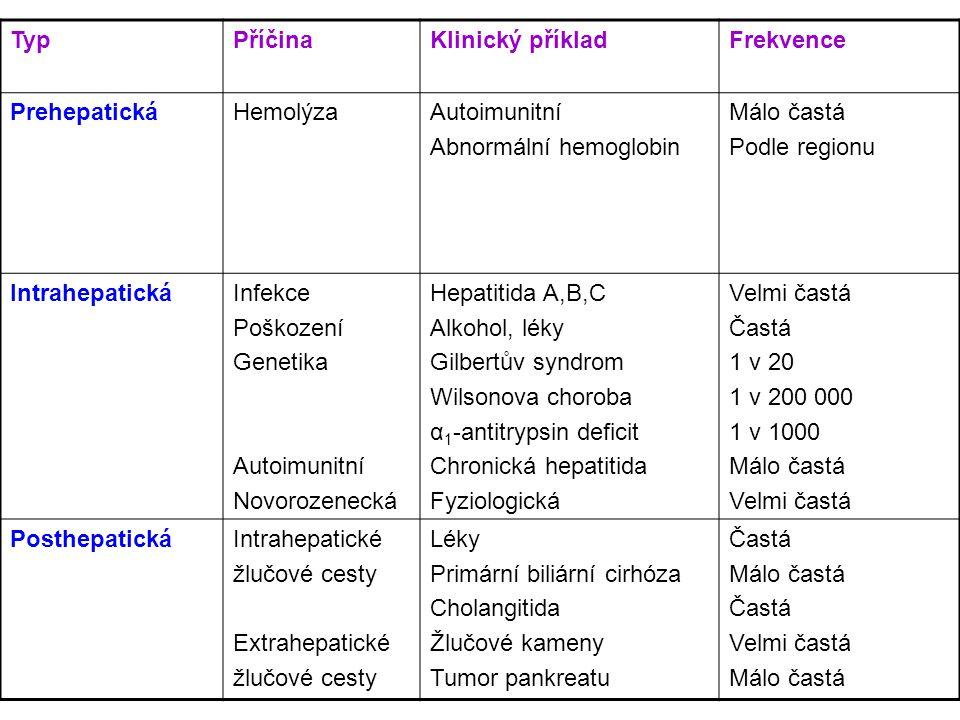 TypPříčinaKlinický příkladFrekvence PrehepatickáHemolýzaAutoimunitní Abnormální hemoglobin Málo častá Podle regionu IntrahepatickáInfekce Poškození Ge