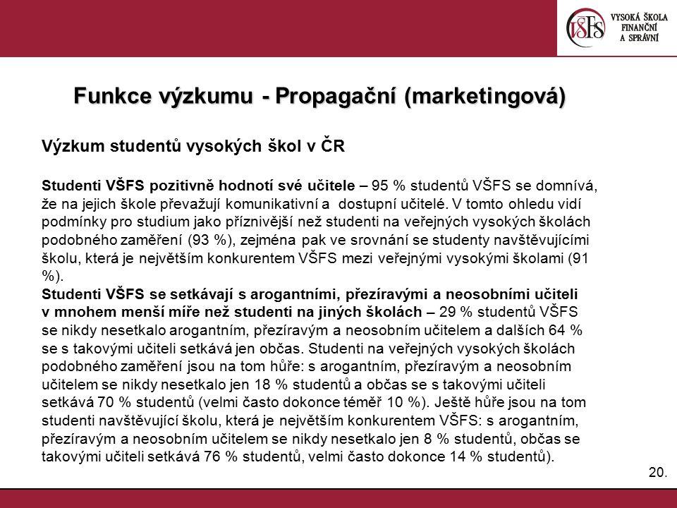 20. Funkce výzkumu - Propagační (marketingová) Výzkum studentů vysokých škol v ČR Studenti VŠFS pozitivně hodnotí své učitele – 95 % studentů VŠFS se
