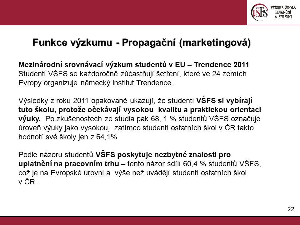 22. Funkce výzkumu - Propagační (marketingová) Mezinárodní srovnávací výzkum studentů v EU – Trendence 2011 Studenti VŠFS se každoročně zúčastňují šet