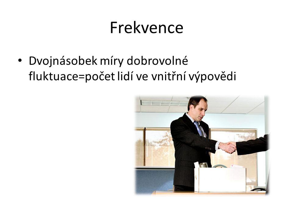 Klíčové příznaky vnitřní výpovědi 1.Změna chování 2.Snížení výkonnosti 3.Negativní nálada