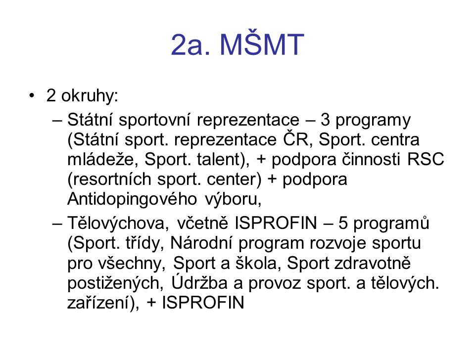 2a. MŠMT 2 okruhy: –Státní sportovní reprezentace – 3 programy (Státní sport. reprezentace ČR, Sport. centra mládeže, Sport. talent), + podpora činnos