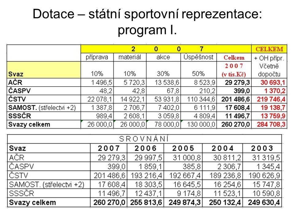 Dotace – státní sportovní reprezentace: program I.