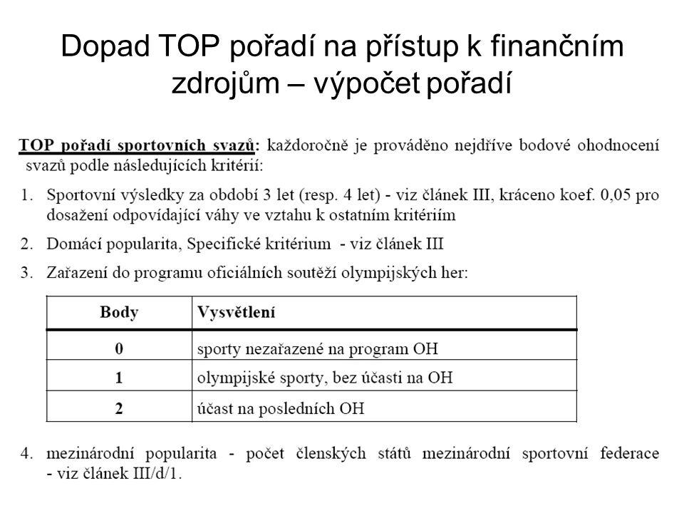 Dopad TOP pořadí na přístup k finančním zdrojům – výpočet pořadí