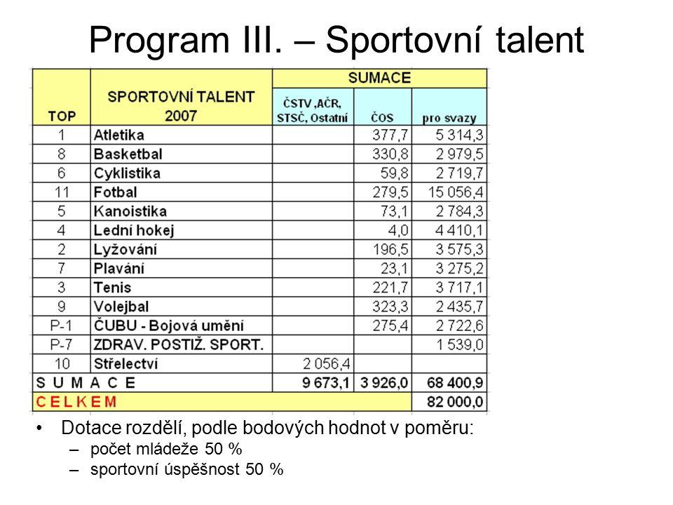 Program III. – Sportovní talent Dotace rozdělí, podle bodových hodnot v poměru: –počet mládeže 50 % –sportovní úspěšnost 50 %