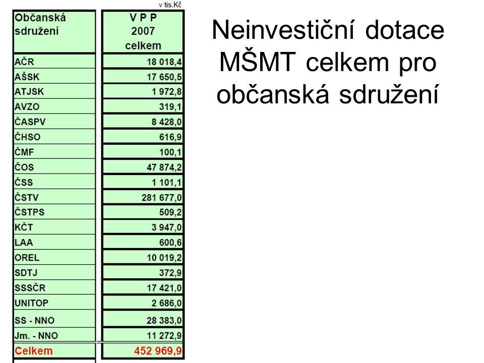 Neinvestiční dotace MŠMT celkem pro občanská sdružení