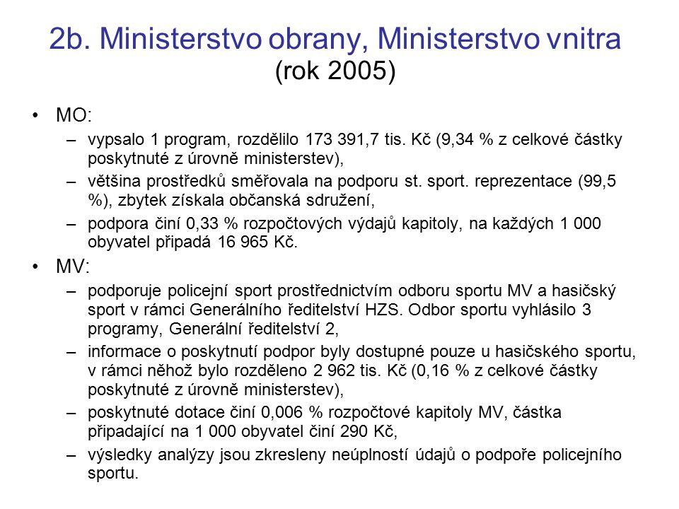 2b. Ministerstvo obrany, Ministerstvo vnitra (rok 2005) MO: –vypsalo 1 program, rozdělilo 173 391,7 tis. Kč (9,34 % z celkové částky poskytnuté z úrov