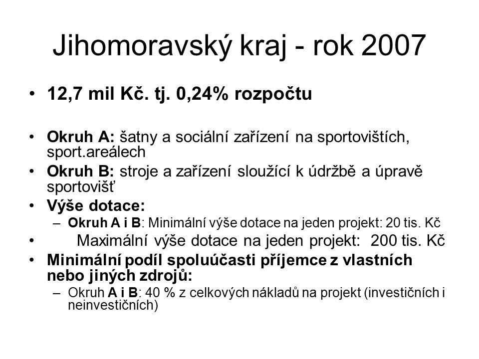Jihomoravský kraj - rok 2007 12,7 mil Kč. tj. 0,24% rozpočtu Okruh A: šatny a sociální zařízení na sportovištích, sport.areálech Okruh B: stroje a zař