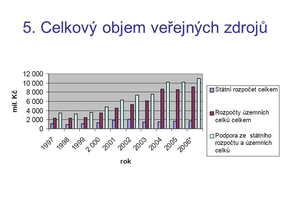 5. Celkový objem veřejných zdrojů