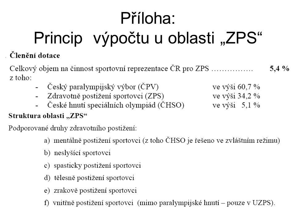 """Příloha: Princip výpočtu u oblasti """"ZPS"""