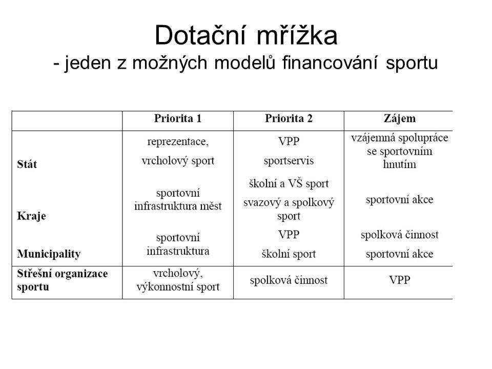 Odhad přínosu sportu v roce 2006 v ČR Podpora sport.