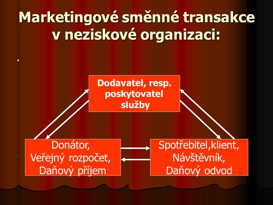 Marketingové směnné transakce v neziskové organizaci:. Dodavatel, resp. poskytovatel služby Donátor, Veřejný rozpočet, Daňový příjem Spotřebitel,klien