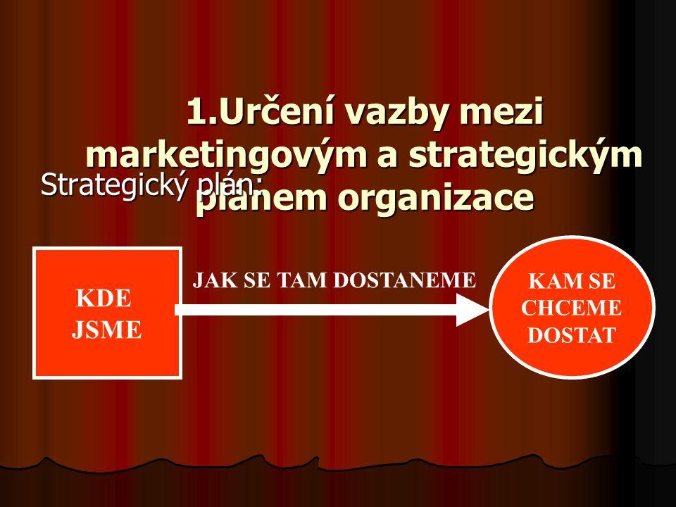 1.Určení vazby mezi marketingovým a strategickým plánem organizace Strategický plán: KDE JSME KAM SE CHCEME DOSTAT JAK SE TAM DOSTANEME