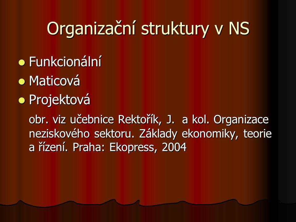 Organizační struktury v NS Funkcionální Funkcionální Maticová Maticová Projektová Projektová obr. viz učebnice Rektořík, J. a kol. Organizace neziskov