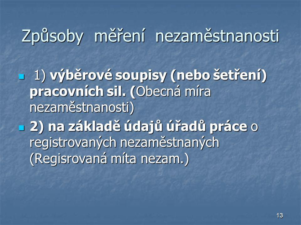 14 Měření nezaměstnanosti v ČR Míra registrované nezaměstnanosti Míra registrované nezaměstnanosti evidovaní uchazeči o zaměstnání ---------------------------------------------- disponibilní pracovní síla disponibilní pracovní síla Výběrová šetření pracovních sil Výběrová šetření pracovních sil
