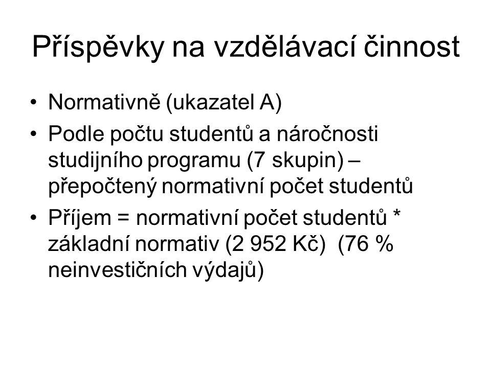 Příspěvky na vzdělávací činnost Normativně (ukazatel A) Podle počtu studentů a náročnosti studijního programu (7 skupin) – přepočtený normativní počet studentů Příjem = normativní počet studentů * základní normativ (2 952 Kč) (76 % neinvestičních výdajů)