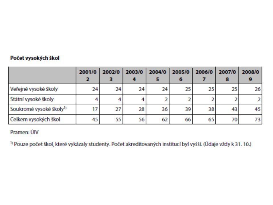 Ukazatele B a C B1 – reflektuje nárůst počtu studentů – rozdíl normativního počtu studentů v daném a předchozím roce (3,1 %) B2 – podpora dokončování studia – na absolventa, základní příspěvek 10.415 Kč (Bc a Mgr.) * koeficient (PhD * 1,5) (4,8 %) Dotace na studenty v doktorských programech (C)