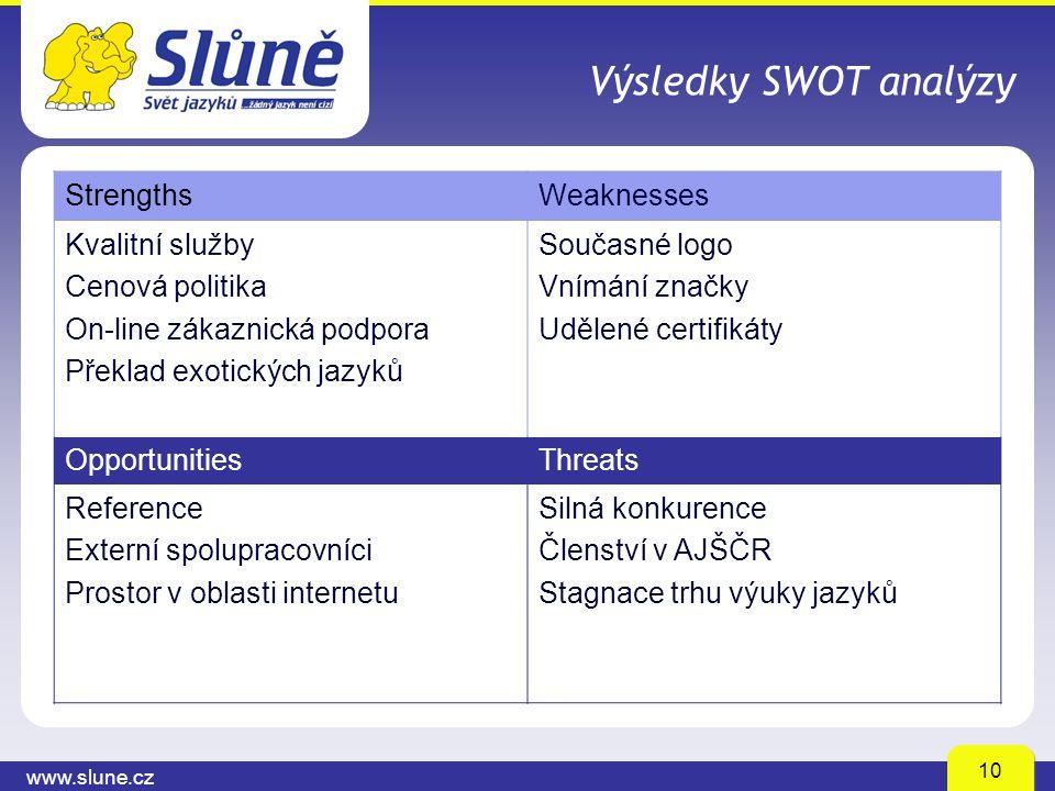 www.slune.cz 10 Výsledky SWOT analýzy StrengthsWeaknesses Kvalitní služby Cenová politika On-line zákaznická podpora Překlad exotických jazyků Současn
