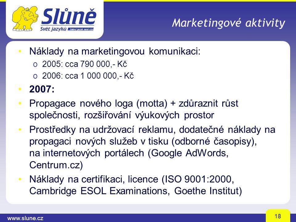 www.slune.cz 18 Marketingové aktivity Náklady na marketingovou komunikaci: o2005: cca 790 000,- Kč o2006: cca 1 000 000,- Kč 2007: Propagace nového lo