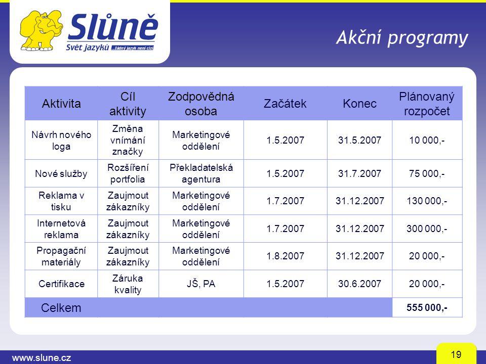 www.slune.cz 19 Akční programy Aktivita Cíl aktivity Zodpovědná osoba ZačátekKonec Plánovaný rozpočet Návrh nového loga Změna vnímání značky Marketing