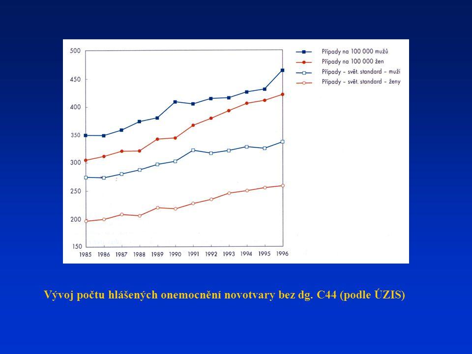Vývoj počtu hlášených onemocnění novotvary bez dg. C44 (podle ÚZIS)