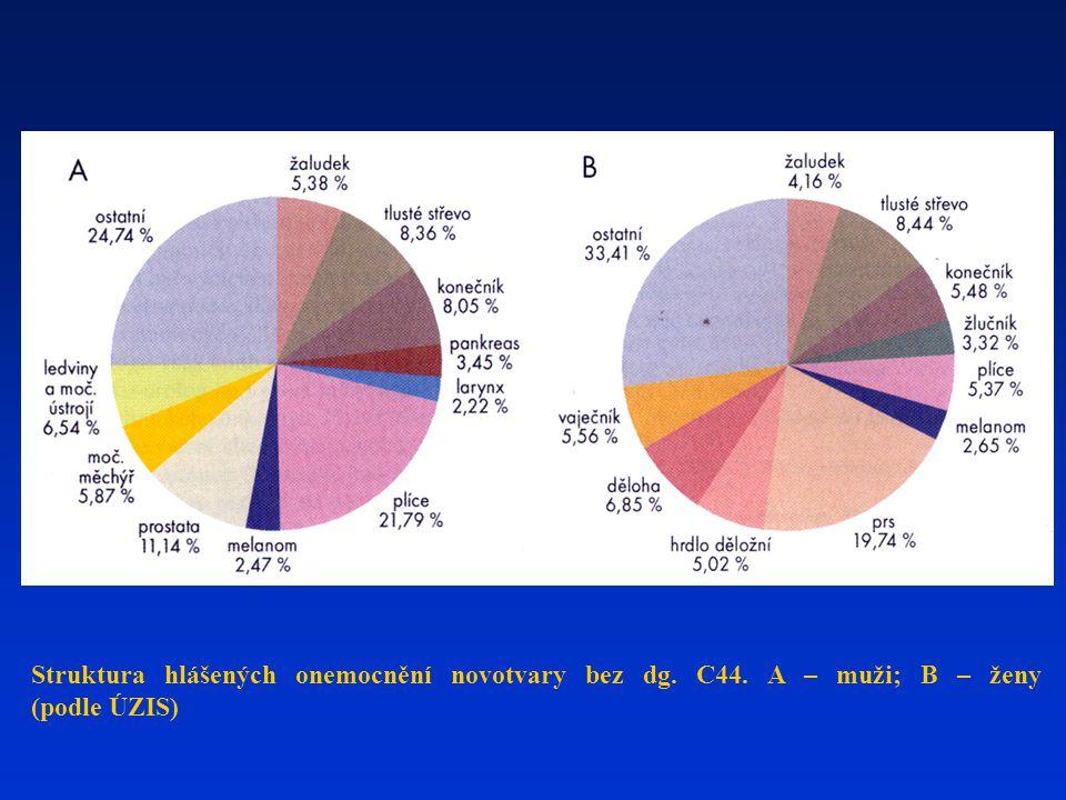 Struktura hlášených onemocnění novotvary bez dg. C44. A – muži; B – ženy (podle ÚZIS)