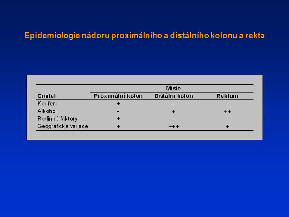 Epidemiologie nádoru proximálního a distálního kolonu a rekta