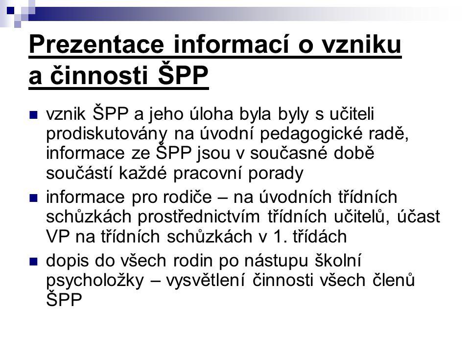 Prezentace informací o vzniku a činnosti ŠPP vznik ŠPP a jeho úloha byla byly s učiteli prodiskutovány na úvodní pedagogické radě, informace ze ŠPP js