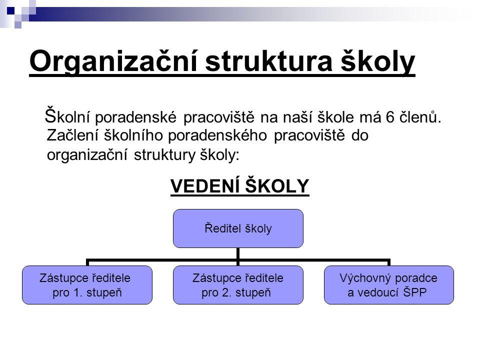 Organizační struktura školy Š kolní poradenské pracoviště na naší škole má 6 členů. Začlení školního poradenského pracoviště do organizační struktury