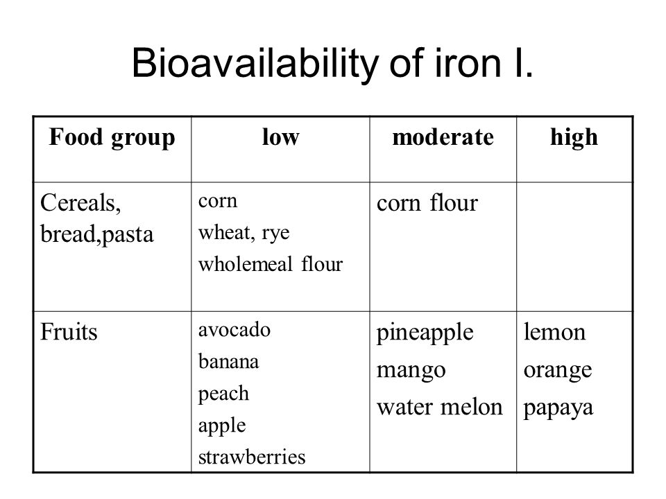 Sources of iron Two types: Haem and non-haem iron haem iron is present in haemoglobin and myoglobin in meat (particularly liver) and fish – average absorption is around 25%.