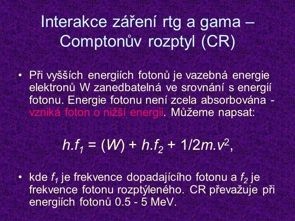 Interakce záření rtg a gama – Comptonův rozptyl (CR) Při vyšších energiích fotonů je vazebná energie elektronů W zanedbatelná ve srovnání s energií fotonu.