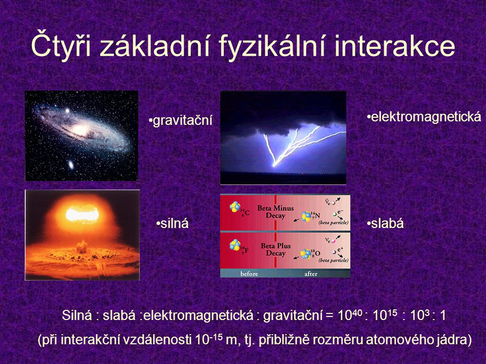 Čtyři základní fyzikální interakce gravitační elektromagnetická silnáslabá Silná : slabá :elektromagnetická : gravitační = 10 40 : 10 15 : 10 3 : 1 (při interakční vzdálenosti 10 -15 m, tj.