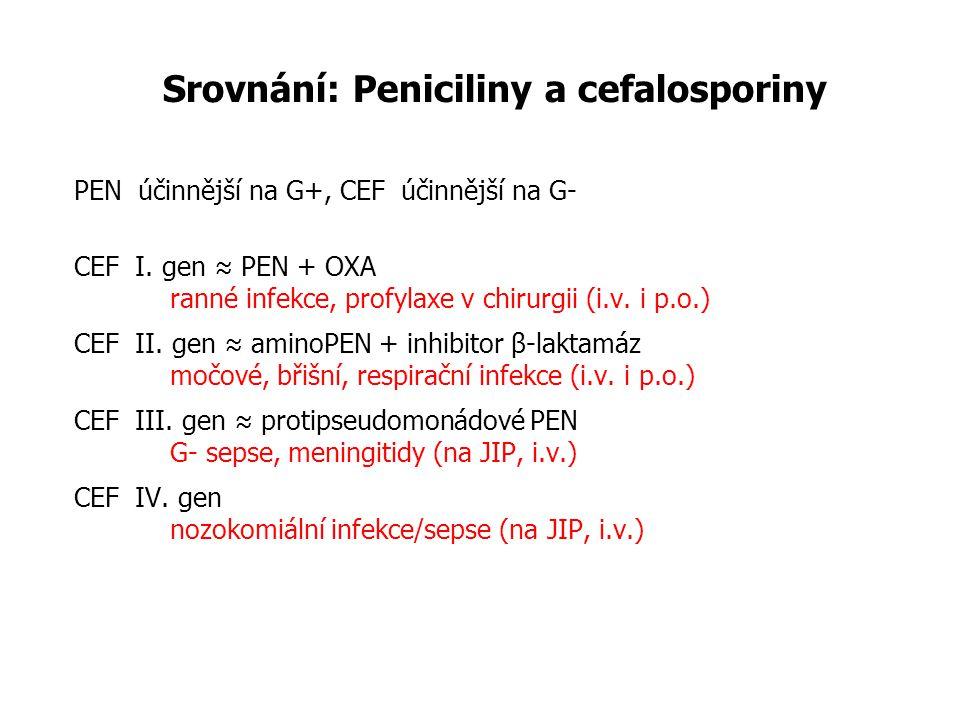 Srovnání: Peniciliny a cefalosporiny PEN účinnější na G+, CEF účinnější na G- CEF I. gen ≈ PEN + OXA ranné infekce, profylaxe v chirurgii (i.v. i p.o.