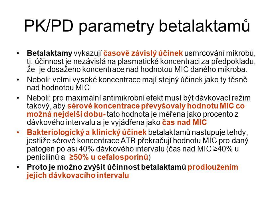 PK/PD parametry betalaktamů Betalaktamy vykazují časově závislý účinek usmrcování mikrobů, tj. účinnost je nezávislá na plasmatické koncentraci za pře