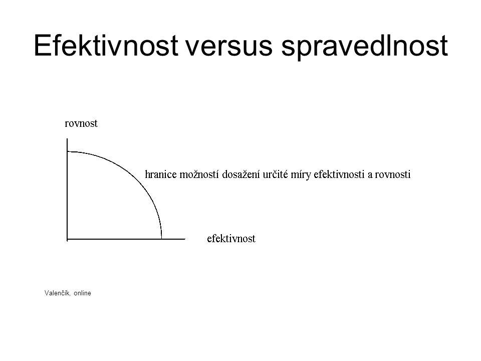 Efektivnost versus spravedlnost Valenčík, online