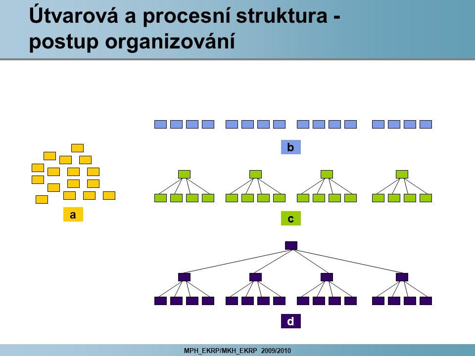 MPH_EKRP/MKH_EKRP 2009/2010 Útvarová a procesní struktura - postup organizování b a c d