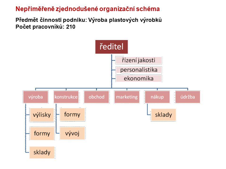Předmět činnosti podniku: Výroba plastových výrobků Počet pracovníků: 210 Nepřiměřeně zjednodušené organizační schéma