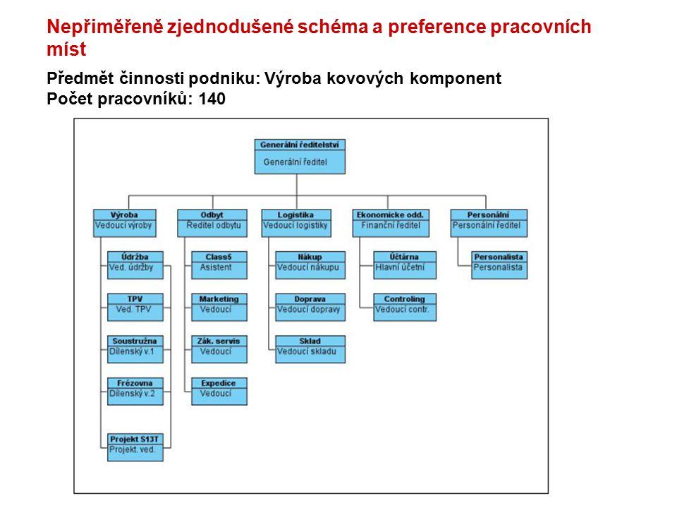 Předmět činnosti podniku: Výroba kovových komponent Počet pracovníků: 140 Nepřiměřeně zjednodušené schéma a preference pracovních míst