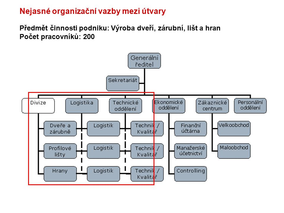 Předmět činnosti podniku: Výroba dveří, zárubní, lišt a hran Počet pracovníků: 200 Nejasné organizační vazby mezi útvary