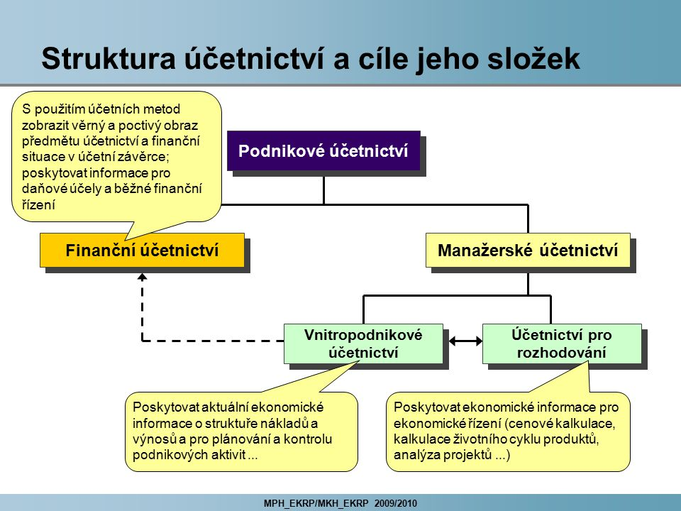 MPH_EKRP/MKH_EKRP 2009/2010 Řešení problémů u podnikového účetnictví Při návrhu koncepce podnikového účetnictví je nutné z organizačního hlediska vyřešit tyto klíčové otázky: finanční účetnictví: základní parametry míra centralizace a decentralizace výkonu účetních agend manažerské účetnictví: úrovně zjišťovaných ekonomických informací základní orientace vnitropodnikového účetnictví formy vedení vnitropodnikového účetnictví metody používané v rámci účetnictví pro rozhodování.